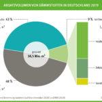 Grafik Absatzvolumen von Dämmstoffen in Deutschland 2019