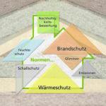 Grafik Naturdämmstoffe