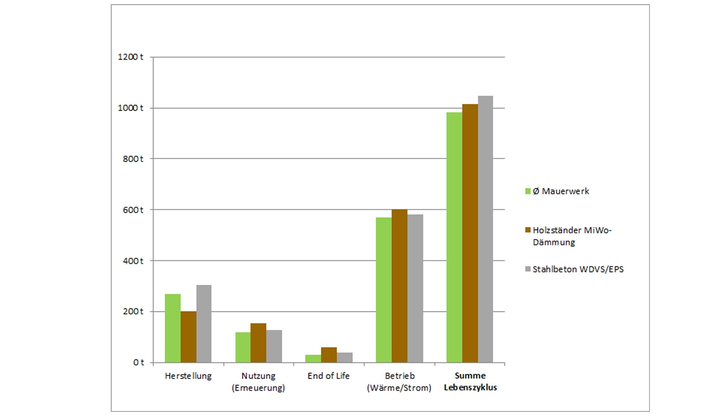 Über den realitätsnahen Zeitraum von 80 Jahren haben Mauerwerkskonstruktionen die beste CO2-Bilanz. Entscheidend dafür ist die Wärmespeicherfä-higkeit von Mauerwerk. Bild: LCEE