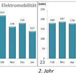 Stromverbrauch für Elektromobilität des Effizienzhauses Plus in Burghausen. Quelle: Technologie Campus Freyung, Technische Hochschule Deggendorf