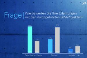 Ergebnisse der BIM-Umfrage von Orca