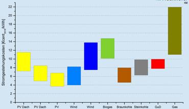PV-Freiflächenanlagen und Onshore-Windenergieanlagen werden bis 2035 die durchschnittlichen Stromgestehungskosten aller fossilen Kraftwerke deutlich unterbieten. Grafik: Fraunhofer ISE