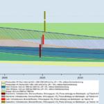Zukunftsprojektion von Stromgestehungskosten bis 2035. Grafik: Fraunhofer ISE