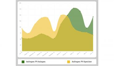 Solarstromspeicher sind derzeit vor allem in Kombination mit PV-Anlagen interessant. Bild: Solaranlagen-Portal