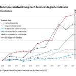 Grafik zur Bodenpreisentwicklung in Deutschland. Bild: Difu nach Daten vom Statistischen Bundesamt 2020