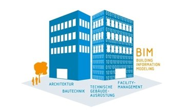 Mit der neuen VDI-Richtlinie 2552 Blatt 2 sollen die Begriffe aus dem Bereich Building Information Modeling (BIM) vereinheitlicht bzw. standardisiert werden. Bild: VDI
