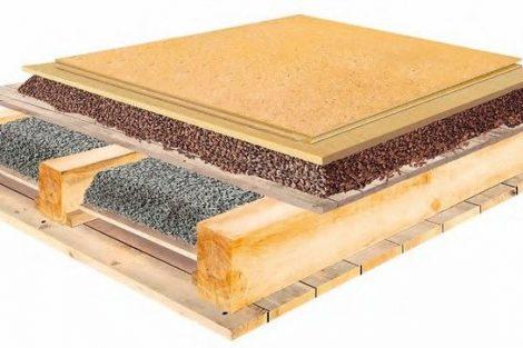 Trockener Fußbodenaufbau für öffentlichen und gewerblichen Bereich
