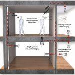 Planungsaufgabe Trittschalldämmung: Höhe und Flächengewicht sind maßgebend. Bilder: Saint-Gobain Weber