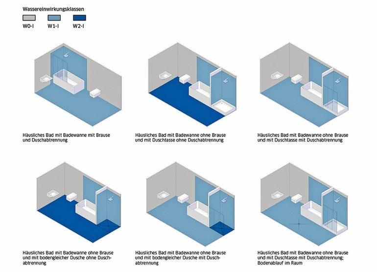 Bodengleiche Duschen: Normgerechte Abdichtung nach DIN 18534. Bilder: Blanke