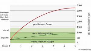 Wohnraumlüftung muss richtig dimensioniert und eingeregelt sein: KWL-Anlage trägt zur Senkung des Wärmeenergiebedarfs bei. Bild: Fränkische