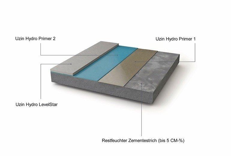 HydroBlock von Uzin ist ein emissionsarmes Komplettsystem für die feuchtesperrende Untergrundvorbereitung auf unbeheiztem Zementestrich bis 5 CM-%.