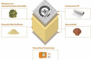 Schaubild nachhaltiges Dämmmaterial, BauderECO