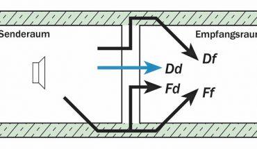 Kalksandstein: Vorteile beim Schallschutznachweis nutzen