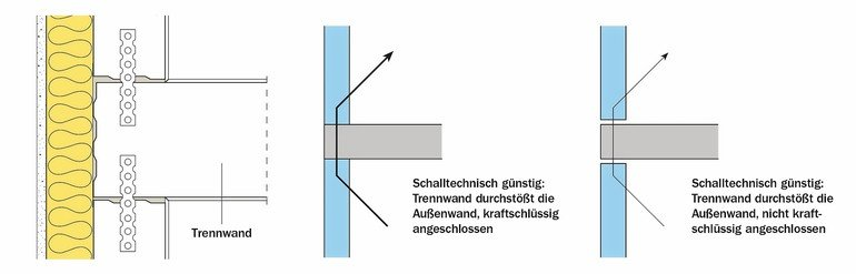 Bekannt Kalksandstein: Vorteile beim Schallschutznachweis nutzen TR63