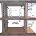 Die Bauteile Geschossdecke und Boden spielen eine wichtige Rolle bei der Vermeidung der Schallübertragung zwischen Räumen. Bild: Saint-Gobain Weber