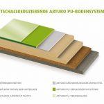 Trittschallreduzierendes Arturo PU-Bodensystem: Aufbau in sechs Schichten. Bild: Uzin Utz AG