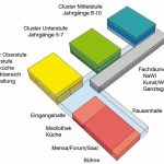 Modell mit fünf Baukörpern: Jedes Cluster gilt als Haus für sich, jede Klassenstufe verfügt über ein eigenes Geschoss. Zeichnung: Swiatkowski-Suerkemper Architekten