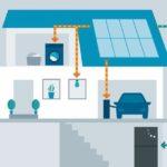 Zeichnung der Produktion erneuerbarer Energien für einen Batteriespeicher