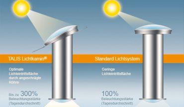 300 Prozent mehr Tageslicht durch den Talis Lichtkamin: Durch dessen patentierte, angeschrägte Lichtröhre vergrößert sich die Lichteintrittsfläche. Bild: Talis