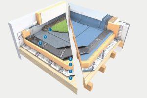 Flachdach-Aufbau im System mit Holzfaserdämmung. Bild: Soprema