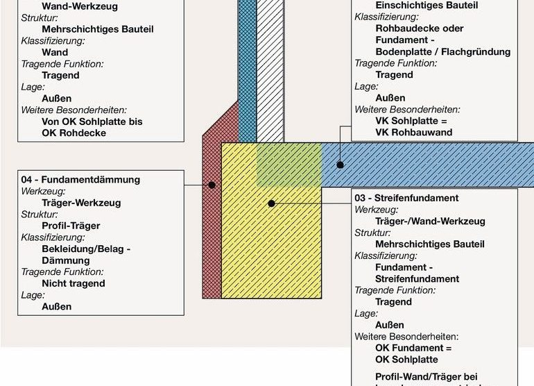 Einordnung der modellierenden Elemente