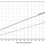 Diagramm_zur_Ermittlung,_ob_lüftungstechnische_Maßnahmen_bei_eingeschossiger_Nutzungseinheit_im_windschwachen_Gebiet_notwendig_sind._Diagramm:_Beck+Heun