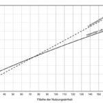 Diagramm_zur_Ermittlung,_ob_lüftungstechnische_Maßnahmen_bei_eingeschossiger_Nutzungseinheit_im_windstarken_Gebiet_notwendig_sind._Diagramm:_Beck+Heun