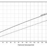Diagramm_zur_Ermittlung,_ob_lüftungstechnische_Maßnahmen_bei_mehrgeschossiger_Nutzungseinheit_im_windschwachen_Gebiet_notwendig_sind._Diagramm:_Beck+Heun