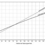 Diagramm_zur_Ermittlung,_ob_lüftungstechnische_Maßnahmen_bei_mehrgeschossiger_Nutzungseinheit_im_windstarken_Gebiet_notwendig_sind._Diagramm:_Beck+Heun