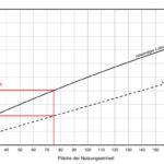 Diagramm_zur_Ermittlung,_ob_lüftungstechnische_Maßnahmen_bei_eingeschossiger_Nutzungseinheit_im_windschwachen_Gebiet_notwendig_sind,_auf_Basis_der_genannten_Beispielinformationen._Diagramm:_Beck+Heun