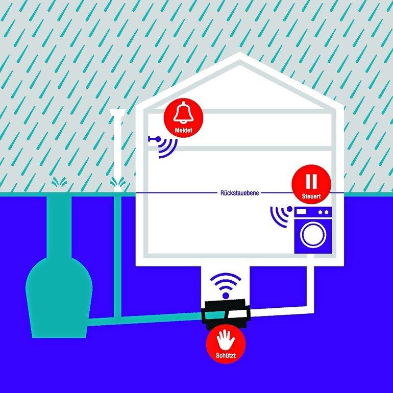 Doppelte Kontrolle für Rückstauschutz: StaufixControl von Kessel schützt zuverlässig vor Grauwasser-Rückstau mit integriertem Fernsignalgeber. Bild: Kessel AG