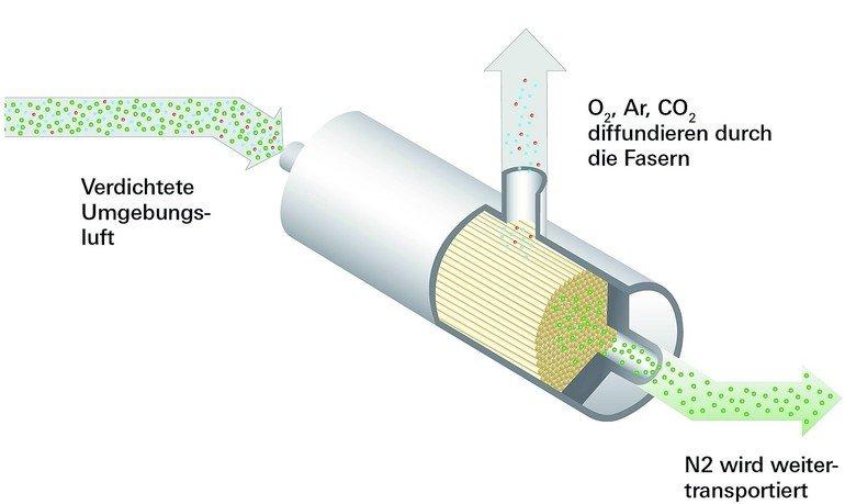 Stickstoffgenerierung per Membrantechnologie. Bilder: Wagner Group GmbH
