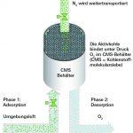 Stickstoffgenerierung per PSA-/VPSA-Technologie Bild: Wagner Group GmbH