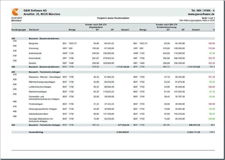 Kostendokumentation: Vergleich zweier Kostenstadien nach DIN 276. Prozentuale Darstellung der Mehr- und Minderkosten. Bilder: G&W Software AG