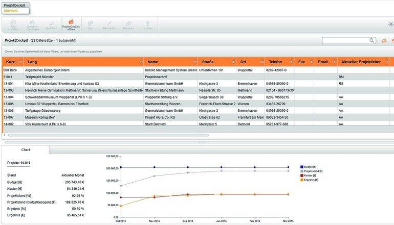 Projekt- und Bürocontrolling-Software im Büro für Stadt- und Landschaftsplanung Ermisch & Partner