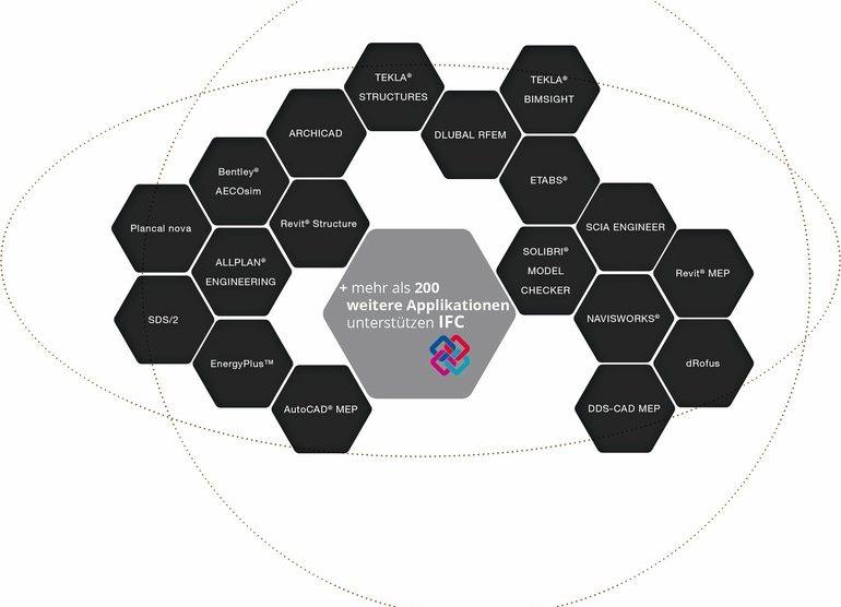 Open BIM versus Closed BIM - Zwei Planungsansätze in der Gebäudeplanung. Bild: Graphisoft Deutschland GmbH, München