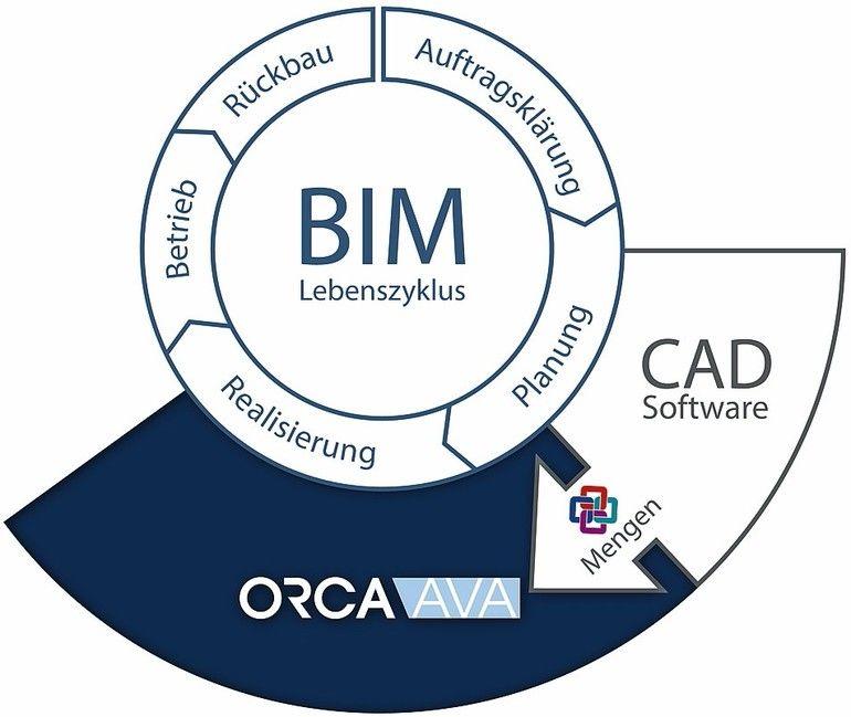 BIM-Grafik. Bild: ORCA