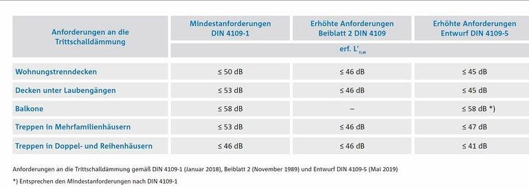 Trittschallschutz von Treppen für Doppel- und Reihenhäuser verschärft. Bild: Schöck Bauteile GmbH