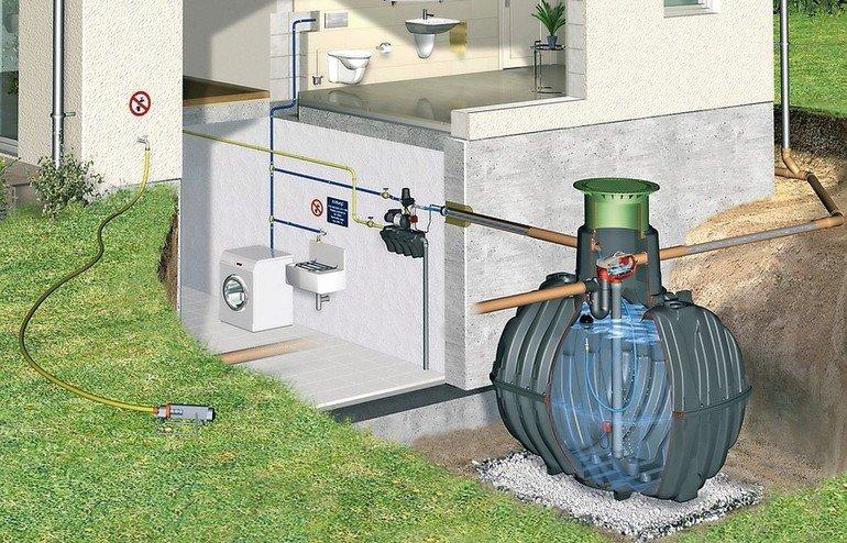 Anlage für die unterirdische Regenwassernutzung
