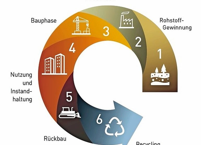 Rohstoffkreislauf im Bau. Bild: IBU