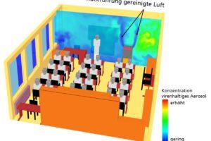 Numerische Simulation - Wirkung eines Raumluft-Reinigers