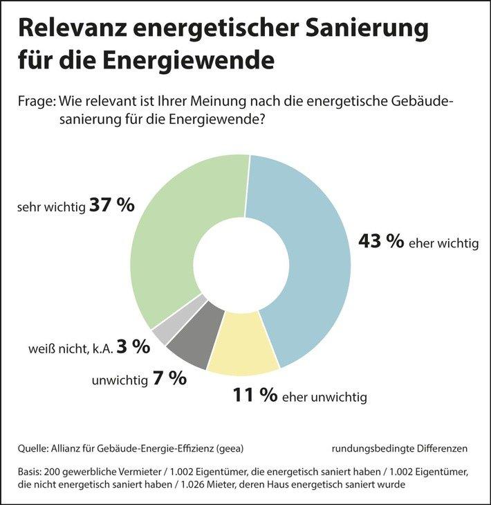 umfrage-energetische-sanierung-wichtig-fuer-erfolgreiche-energiewende-buerger-erwarten-attraktive-an