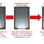 Mithilfe von Berechnungen an Beispiel-Räumen lässt sich die Faustregel festhalten: In nahezu allen Fällen führte eine Fensterfläche von 20 bis 25 % der Grundfläche des Raums zur Erfüllung der Tageslicht-Norm, etwa doppelt so viel Fensterfläche wie in der Landesbauordnung vorgesehen. Bild: Velux Deutschland GmbH