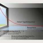 Nach den Richtwerten der europaweit gültigen Tageslicht-Norm sollen auf 50 % der Bezugsfläche im Raum 300 Lux und auf 95% der Fläche mindestens 100 Lux erreicht werden. Bild: Velux Deutschland GmbH