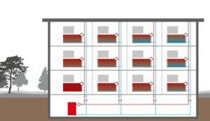 Statisch oder dynamisch abgeglichen – Hydraulischer Abgleich bietet Rechtssicherheit und steigert die Energieeffizienz und den Wohnkomfort. Bild: Honeywell