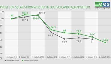 Aufgrund der fallenden Preise ist die rasante Entwicklung der Energiespeichersysteme ungebremst. Bild: Solar Promotion GmbH